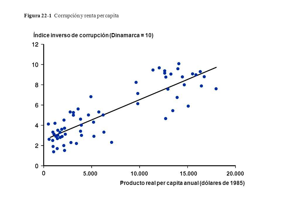 Figura 22-1 Corrupción y renta per capita