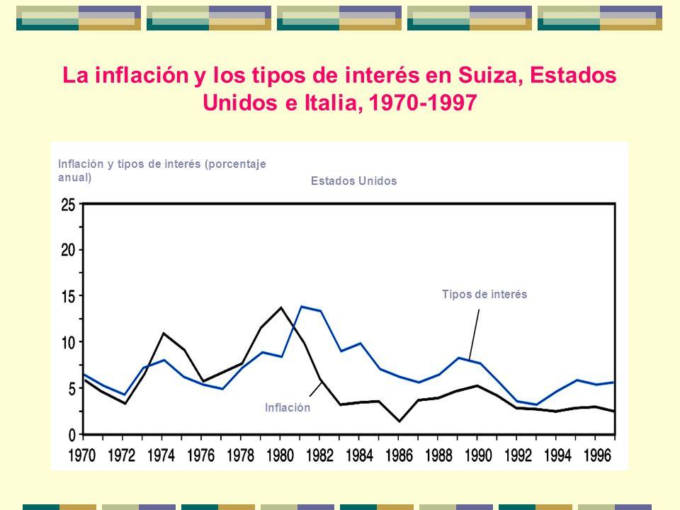 La inflación y los tipos de interés en Suiza, Estados Unidos e Italia, 1970-1997