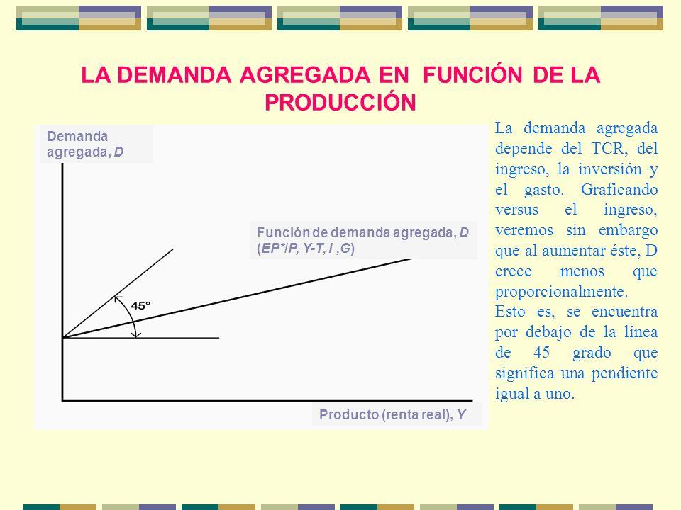 LA DEMANDA AGREGADA EN FUNCIÓN DE LA PRODUCCIÓN