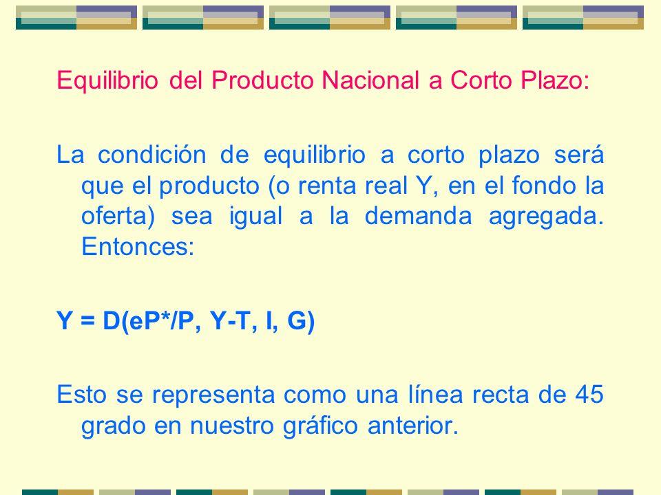 Equilibrio del Producto Nacional a Corto Plazo: