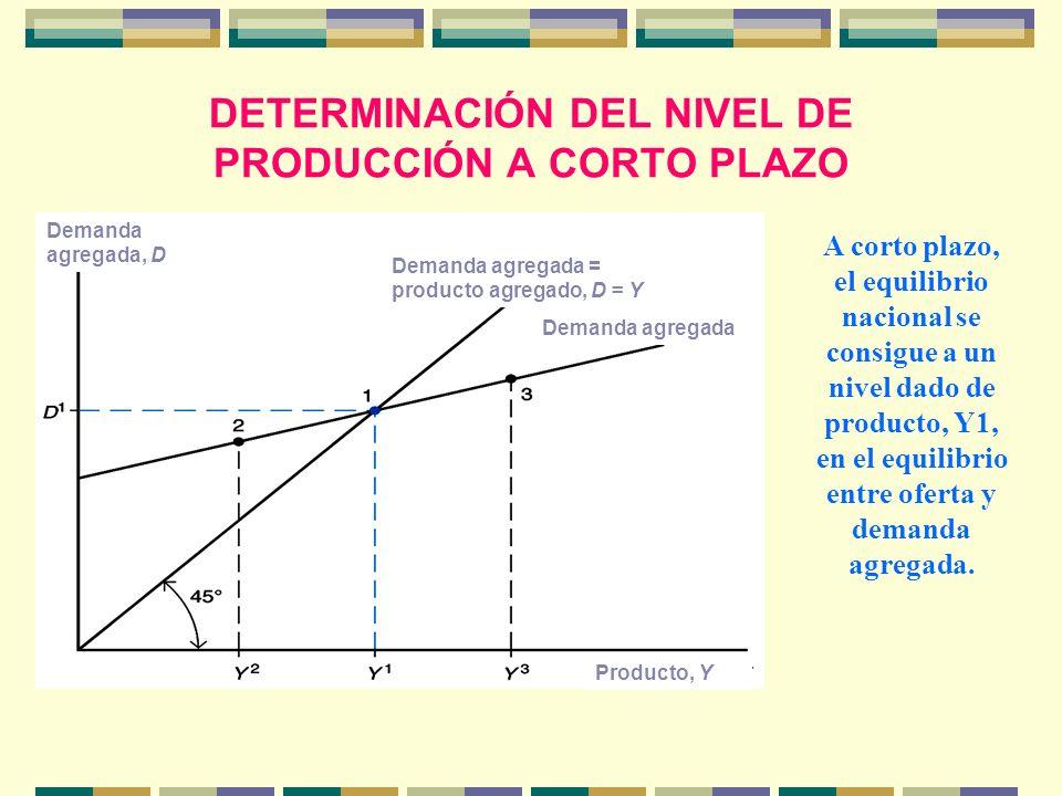 DETERMINACIÓN DEL NIVEL DE PRODUCCIÓN A CORTO PLAZO