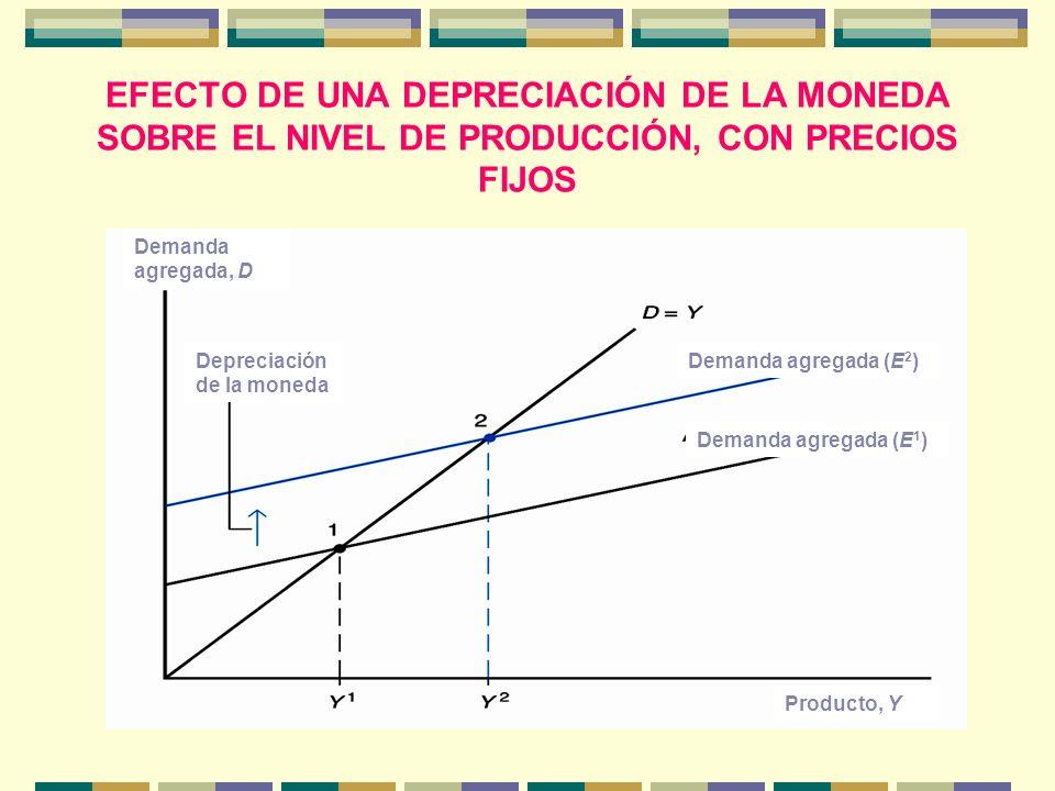 EFECTO DE UNA DEPRECIACIÓN DE LA MONEDA SOBRE EL NIVEL DE PRODUCCIÓN, CON PRECIOS FIJOS
