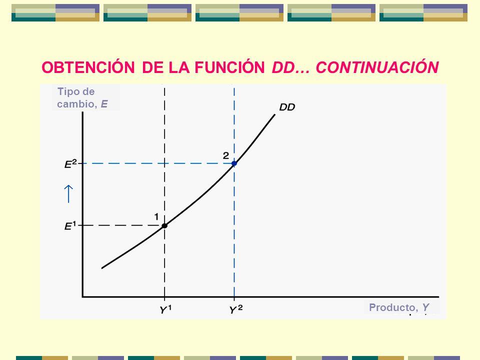 OBTENCIÓN DE LA FUNCIÓN DD… CONTINUACIÓN