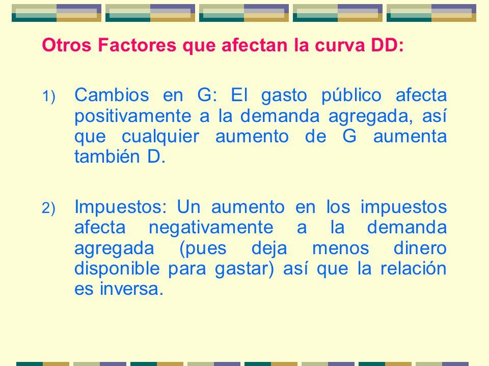 Otros Factores que afectan la curva DD: