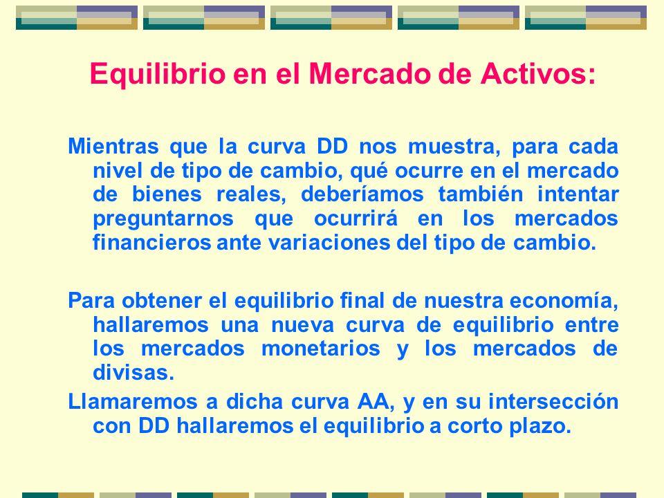 Equilibrio en el Mercado de Activos: