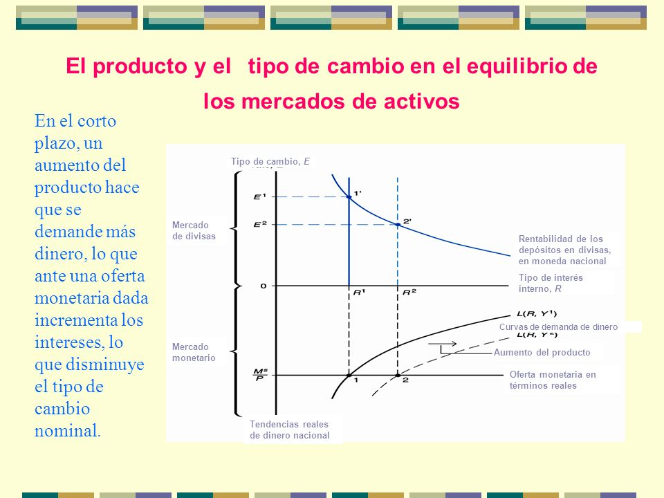 El producto y el tipo de cambio en el equilibrio de los mercados de activos