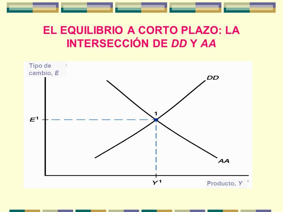 EL EQUILIBRIO A CORTO PLAZO: LA INTERSECCIÓN DE DD Y AA