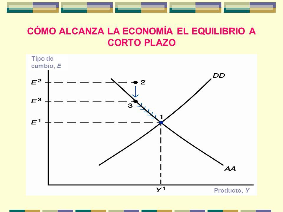 CÓMO ALCANZA LA ECONOMÍA EL EQUILIBRIO A CORTO PLAZO