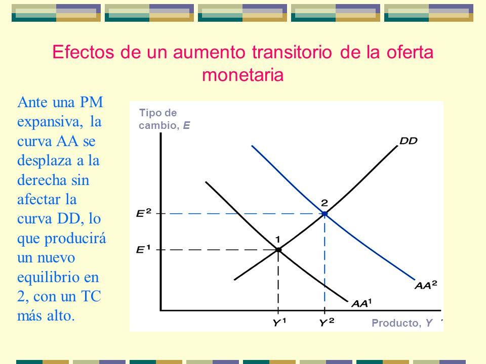 Efectos de un aumento transitorio de la oferta monetaria