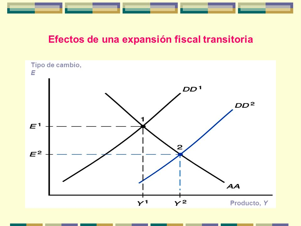 Efectos de una expansión fiscal transitoria