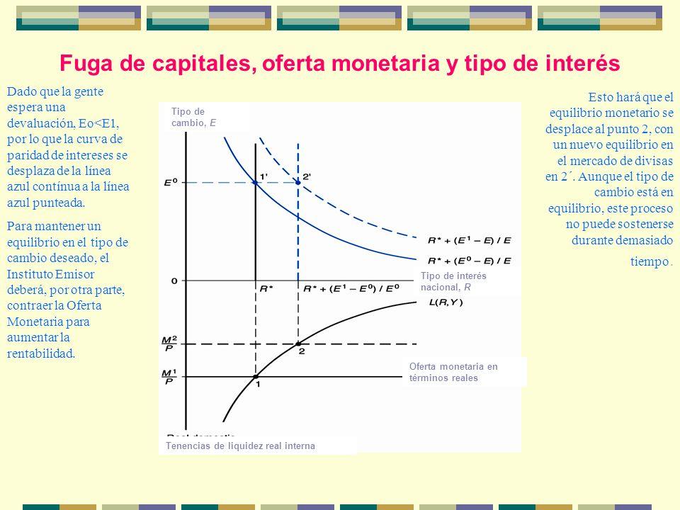 Fuga de capitales, oferta monetaria y tipo de interés