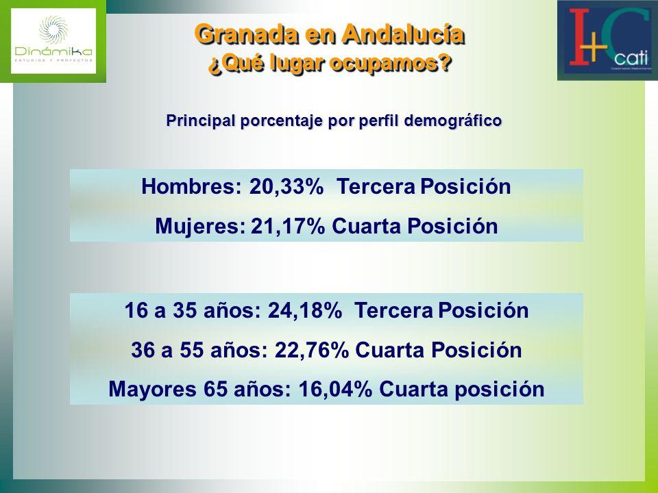 Granada en Andalucía ¿Qué lugar ocupamos