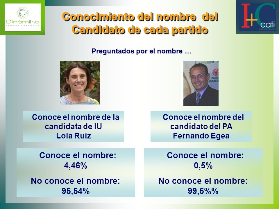 Conocimiento del nombre del Candidato de cada partido