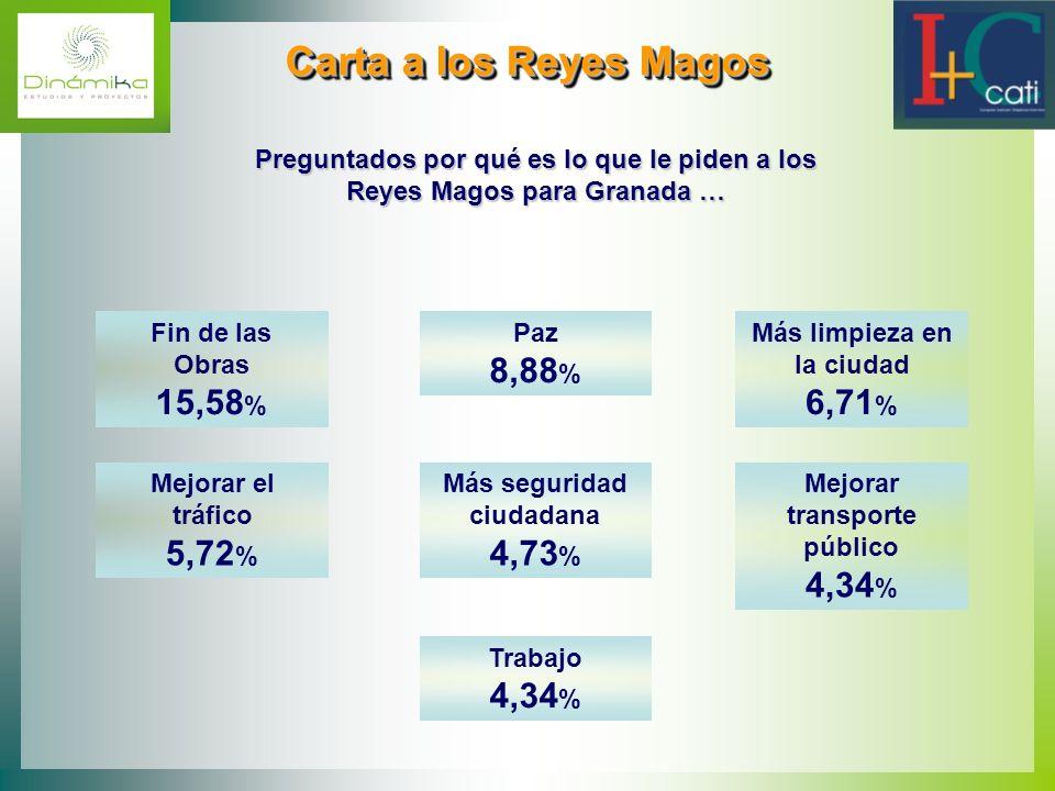 Carta a los Reyes Magos Preguntados por qué es lo que le piden a los Reyes Magos para Granada … Fin de las Obras 15,58%