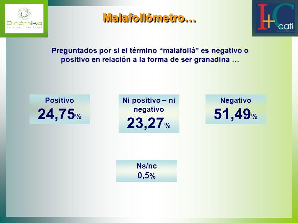 Ni positivo – ni negativo 23,27%