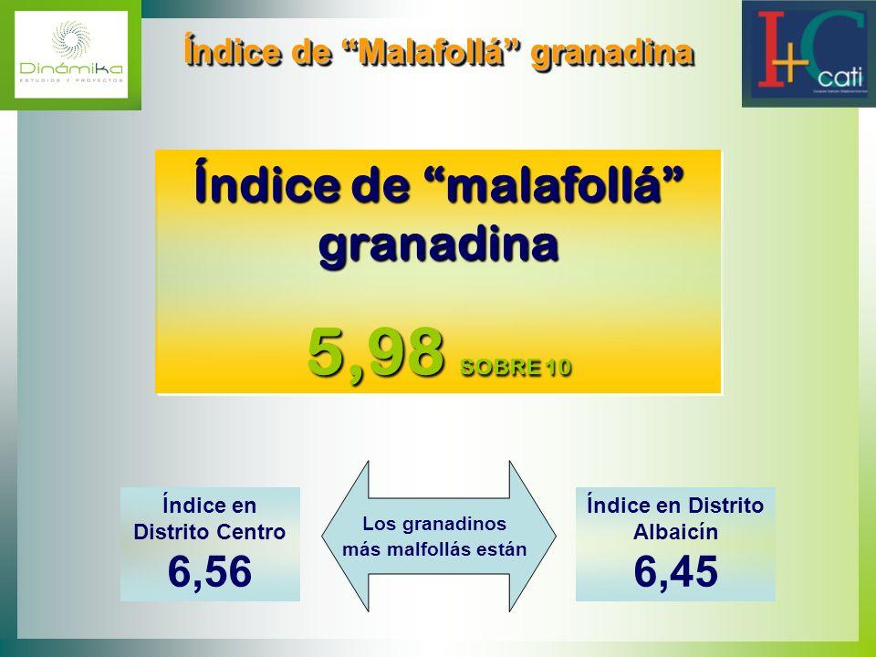 5,98 SOBRE 10 Índice de malafollá granadina