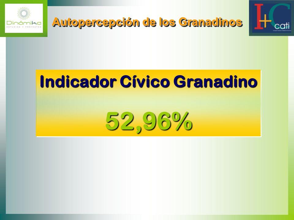 Autopercepción de los Granadinos Indicador Cívico Granadino