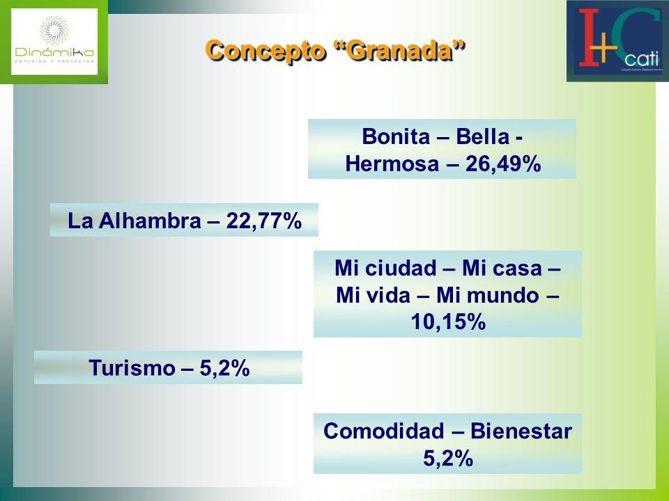 Concepto Granada Bonita – Bella - Hermosa – 26,49%