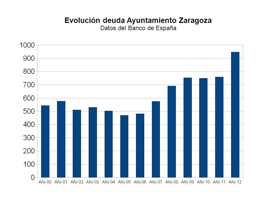 Evolución deuda Ayuntamiento Zaragoza