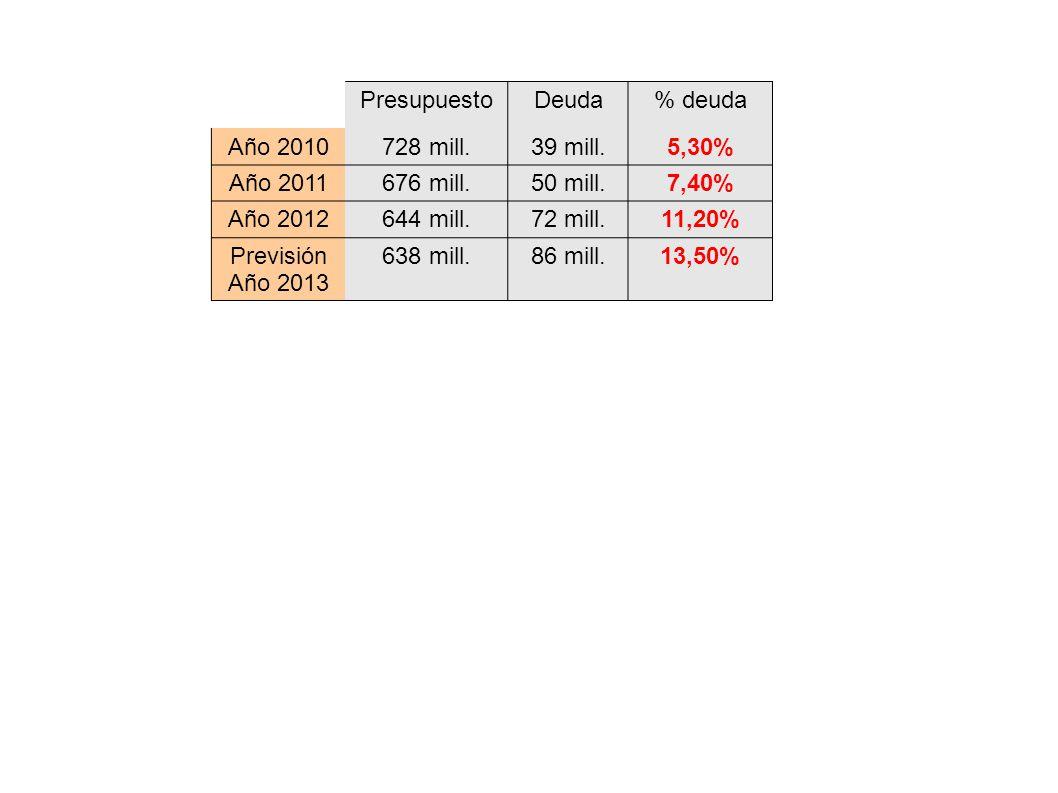 Presupuesto Deuda. % deuda. Año 2010. 728 mill. 39 mill. 5,30% Año 2011. 676 mill. 50 mill.