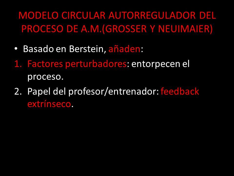 MODELO CIRCULAR AUTORREGULADOR DEL PROCESO DE A. M