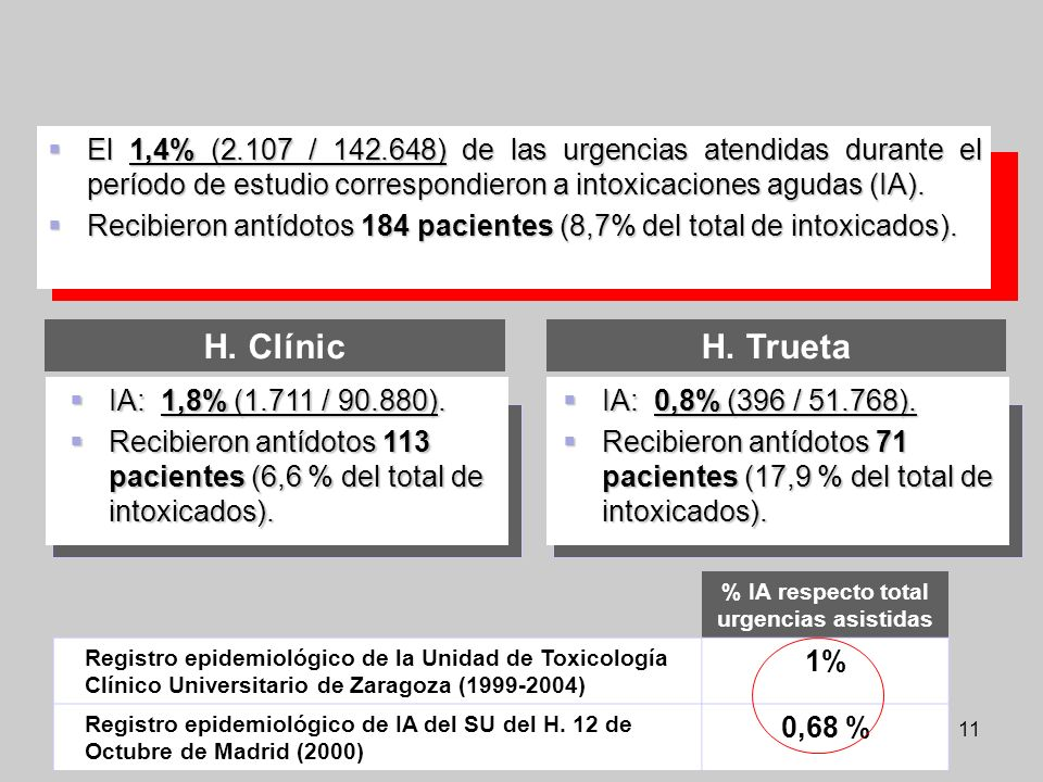 % IA respecto total urgencias asistidas