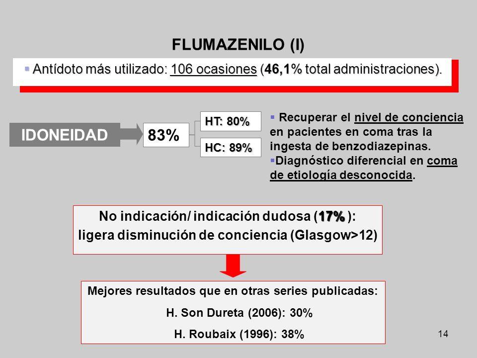 FLUMAZENILO (I) IDONEIDAD