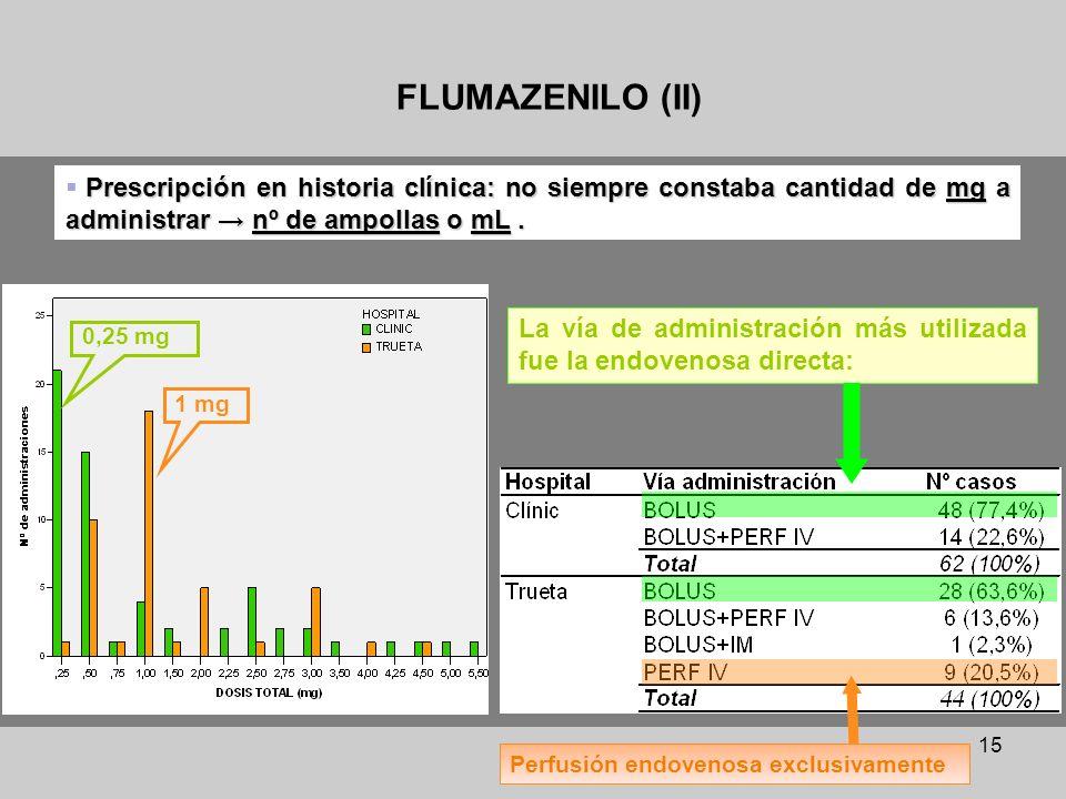 FLUMAZENILO (II) Prescripción en historia clínica: no siempre constaba cantidad de mg a administrar → nº de ampollas o mL .