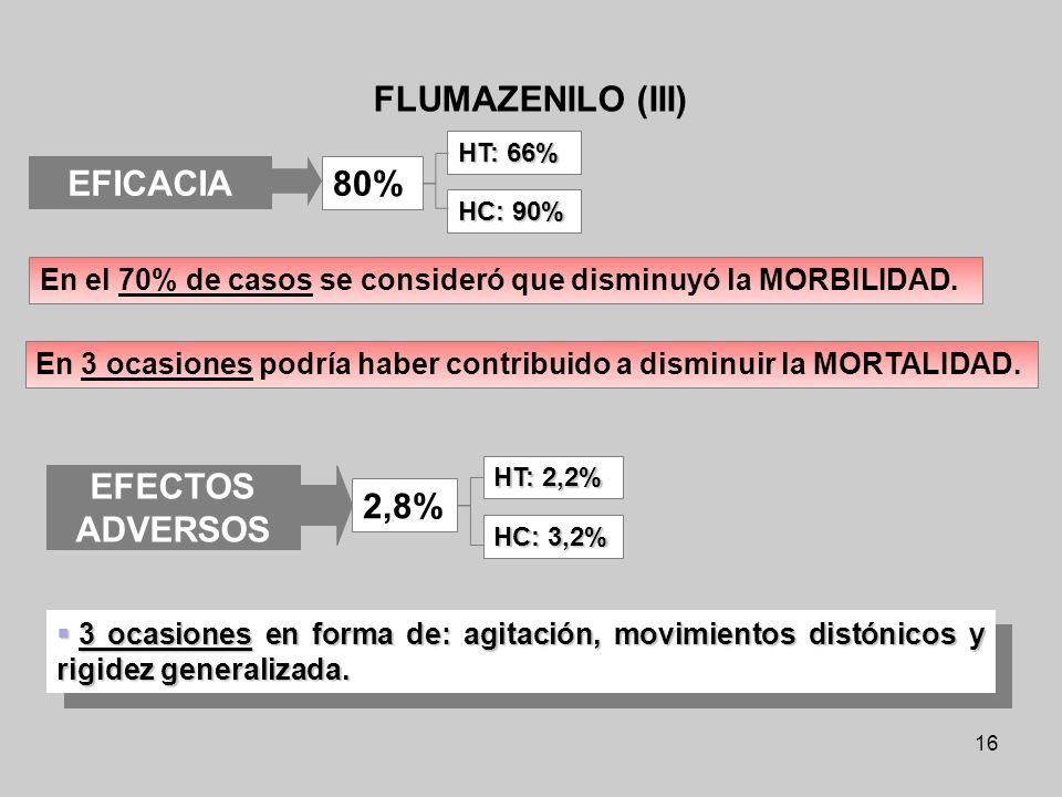 FLUMAZENILO (III) EFICACIA EFECTOS ADVERSOS