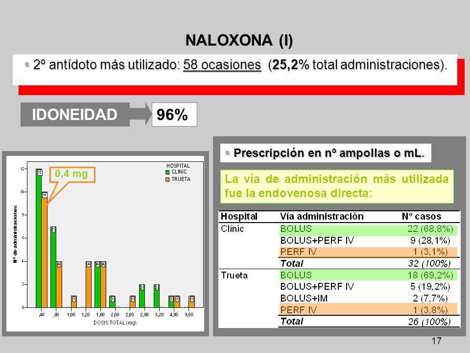 NALOXONA (I) IDONEIDAD
