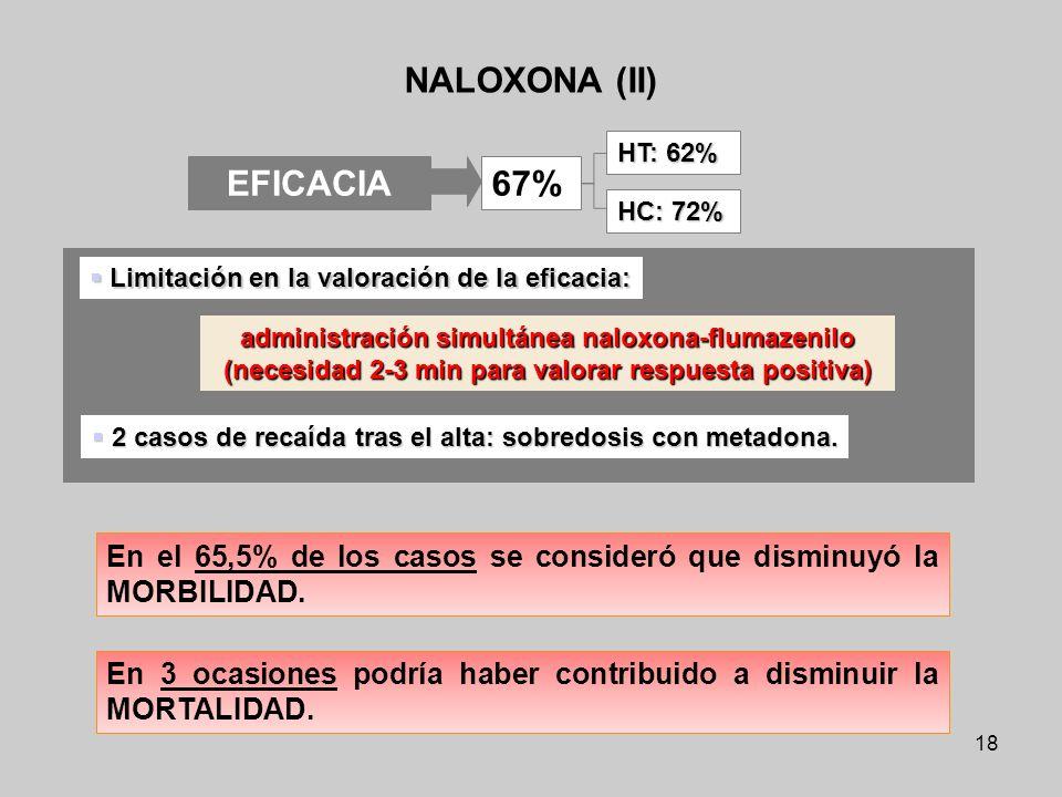 NALOXONA (II) EFICACIA