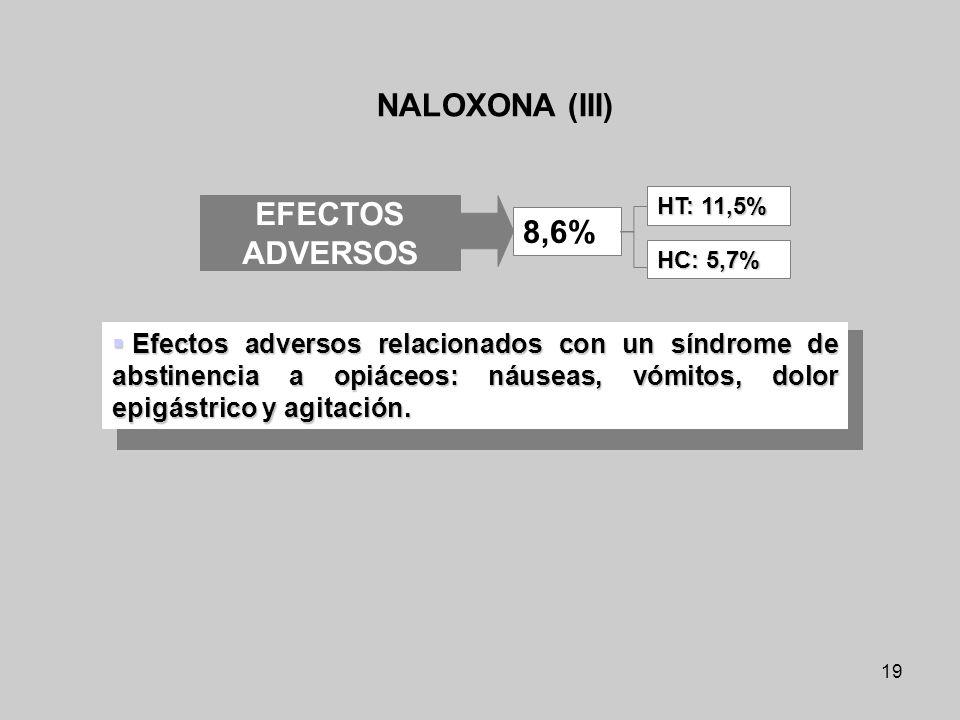 NALOXONA (III) EFECTOS ADVERSOS