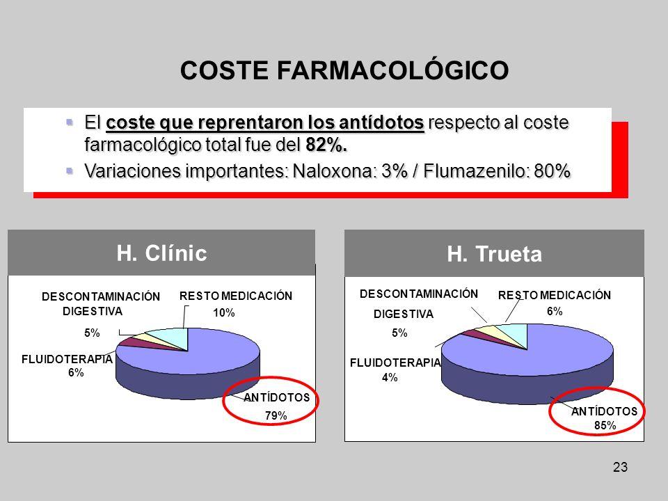 COSTE FARMACOLÓGICO H. Clínic H. Trueta