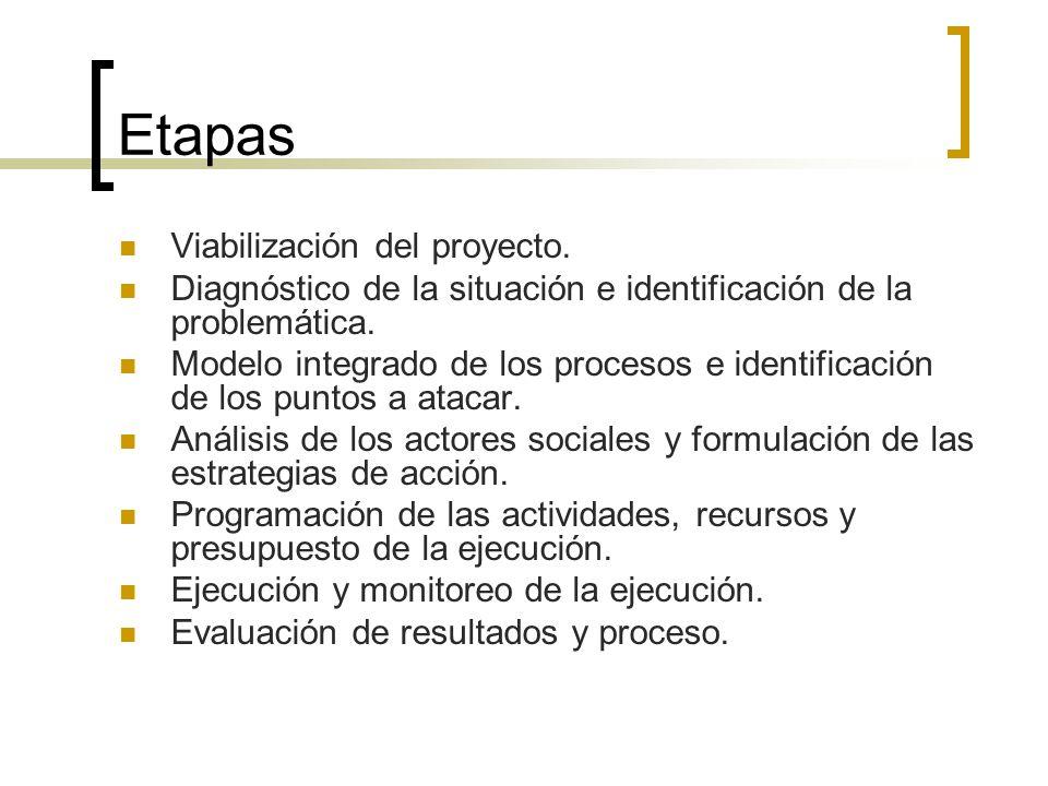Etapas Viabilización del proyecto.