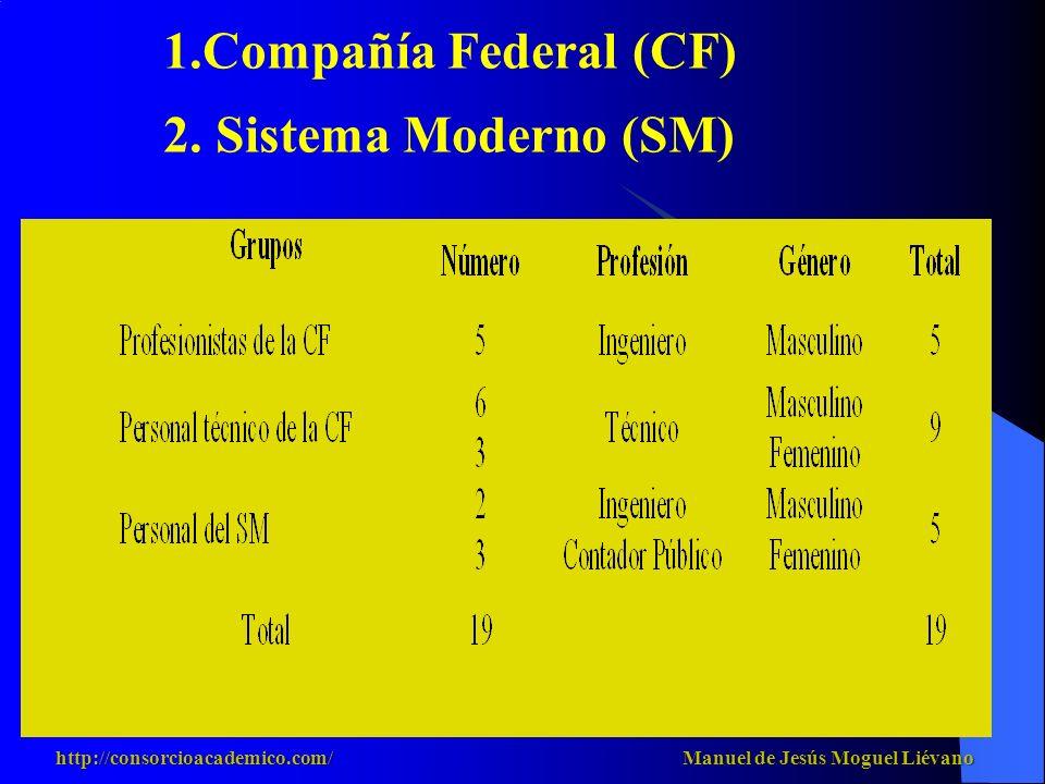 Compañía Federal (CF) 2. Sistema Moderno (SM)