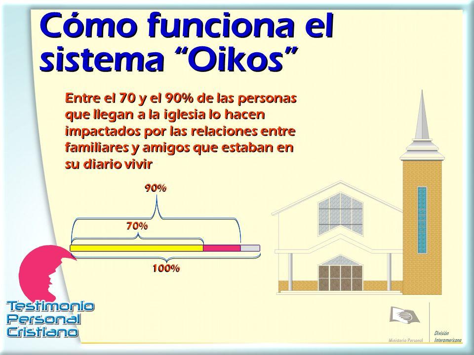 Cómo funciona el sistema Oikos
