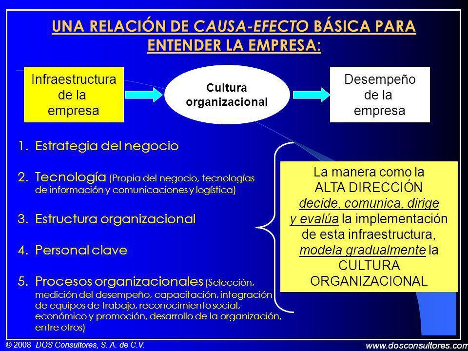 UNA RELACIÓN DE CAUSA-EFECTO BÁSICA PARA ENTENDER LA EMPRESA: