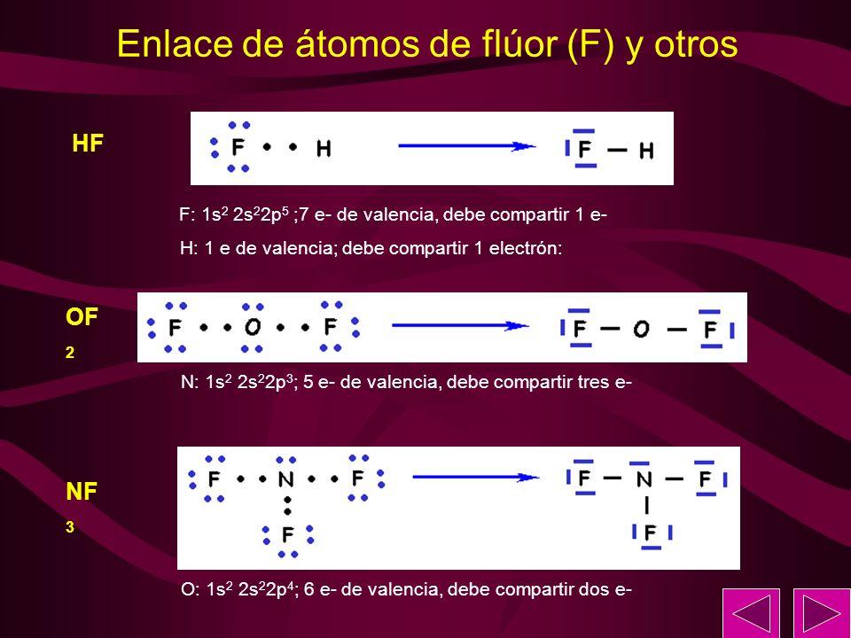 Enlace de átomos de flúor (F) y otros