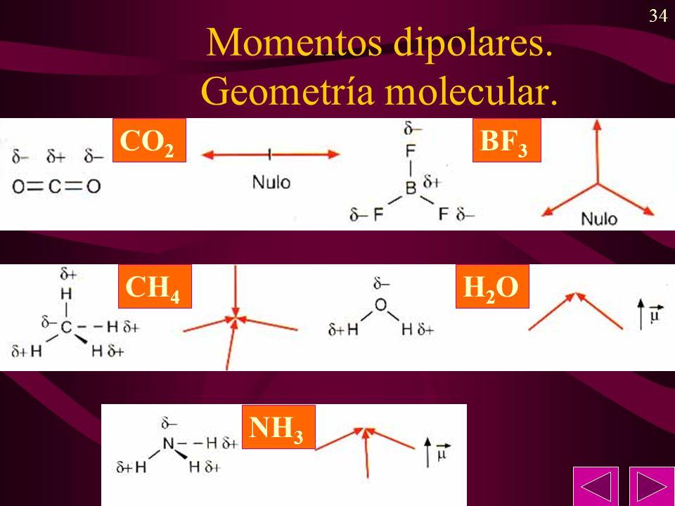 Momentos dipolares. Geometría molecular.