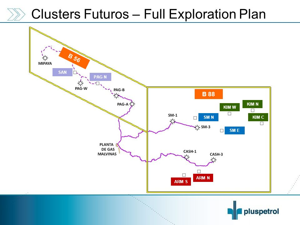Clusters Futuros – Full Exploration Plan