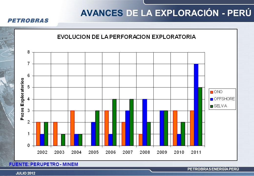 AVANCES DE LA EXPLORACIÓN - PERÚ