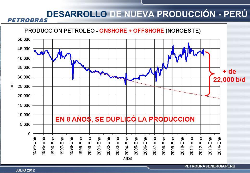 DESARROLLO DE NUEVA PRODUCCIÓN - PERÚ