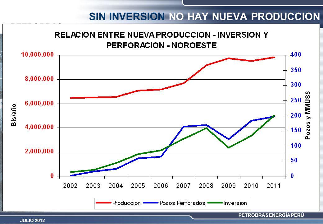 SIN INVERSION NO HAY NUEVA PRODUCCION