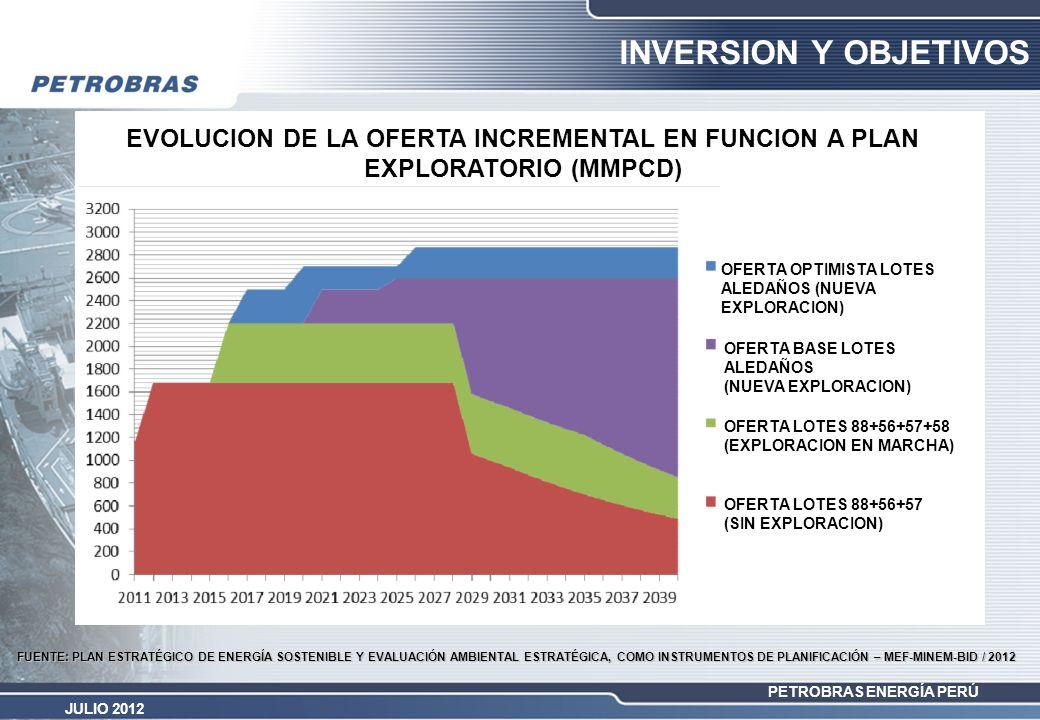INVERSION Y OBJETIVOS OFERTA OPTIMISTA LOTES ALEDAÑOS (NUEVA EXPLORACION) OFERTA BASE LOTES ALEDAÑOS.