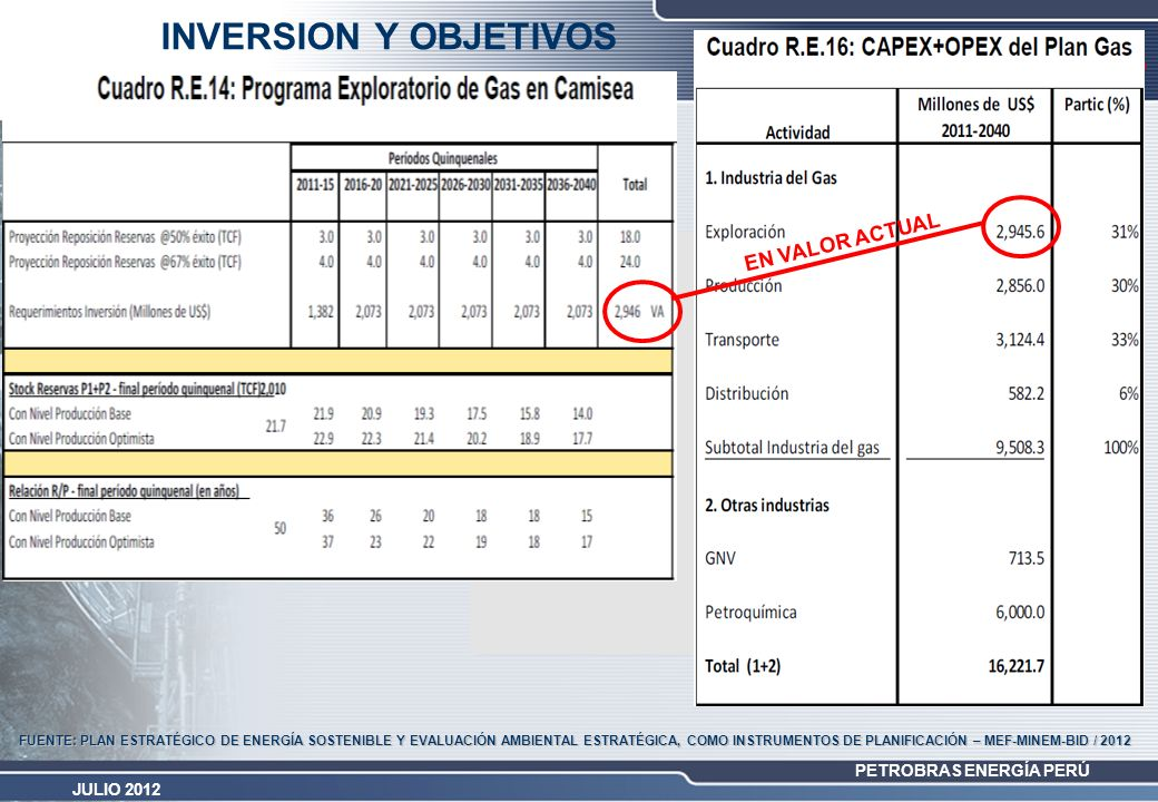 INVERSION Y OBJETIVOS INVERSION Y OBJETIVOS EN VALOR ACTUAL
