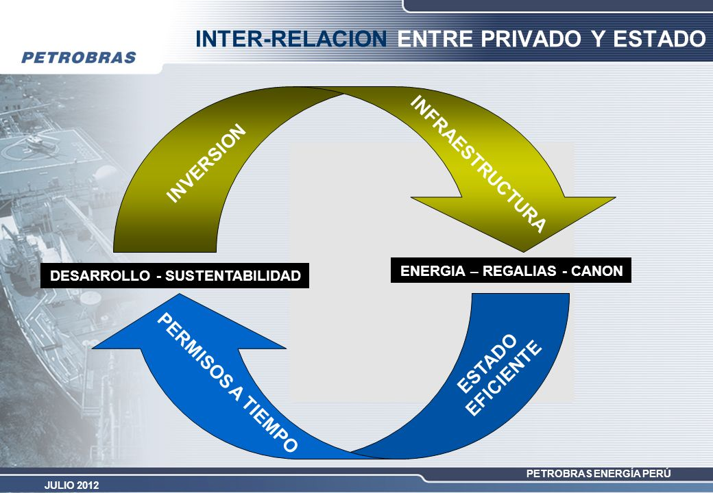 INTER-RELACION ENTRE PRIVADO Y ESTADO
