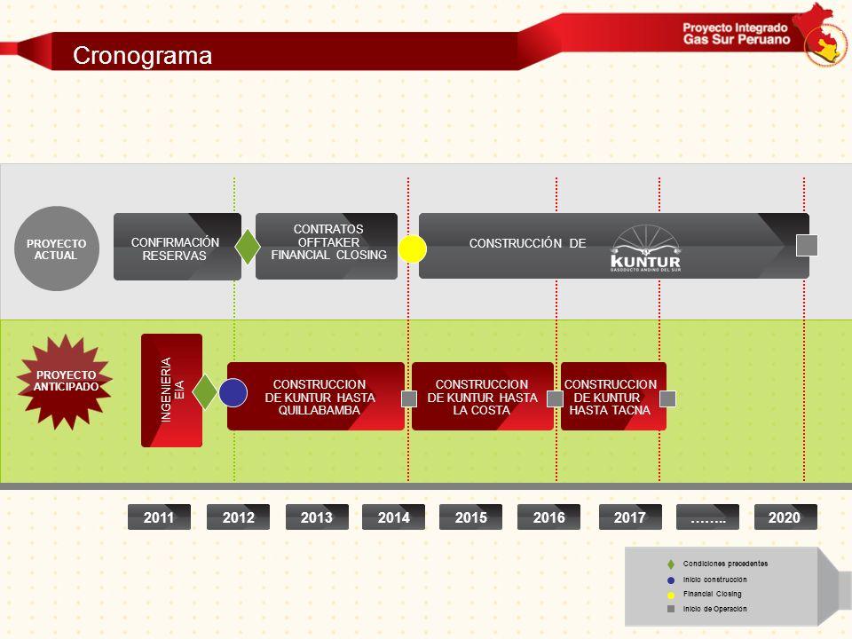 Cronograma 2011 2012 2013 2014 2015 2016 2017 …….. 2020 CONTRATOS