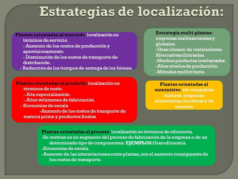 Estrategias de localización: