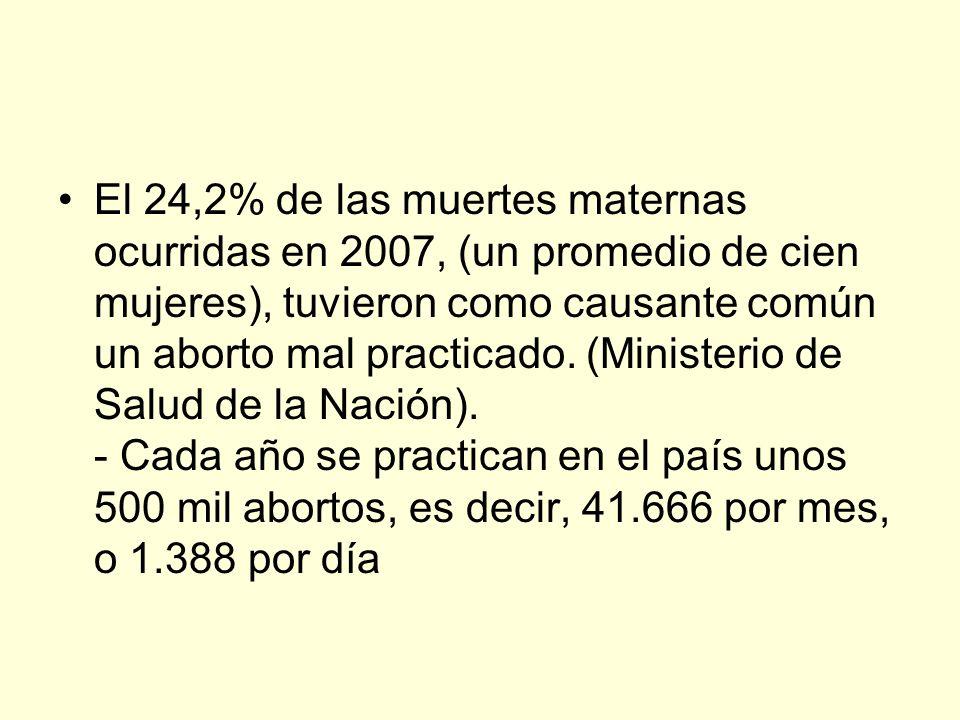 El 24,2% de las muertes maternas ocurridas en 2007, (un promedio de cien mujeres), tuvieron como causante común un aborto mal practicado.