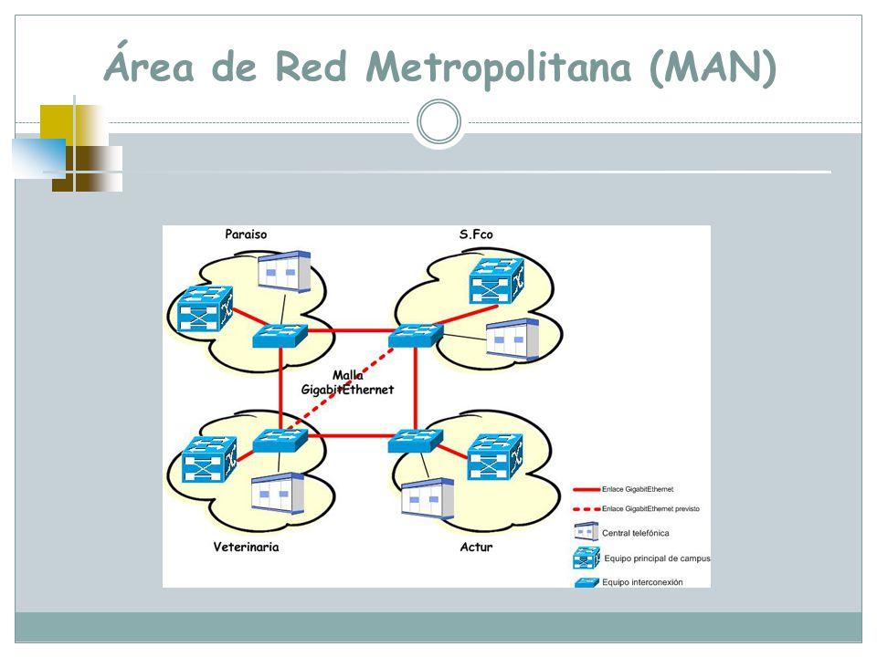 Área de Red Metropolitana (MAN)